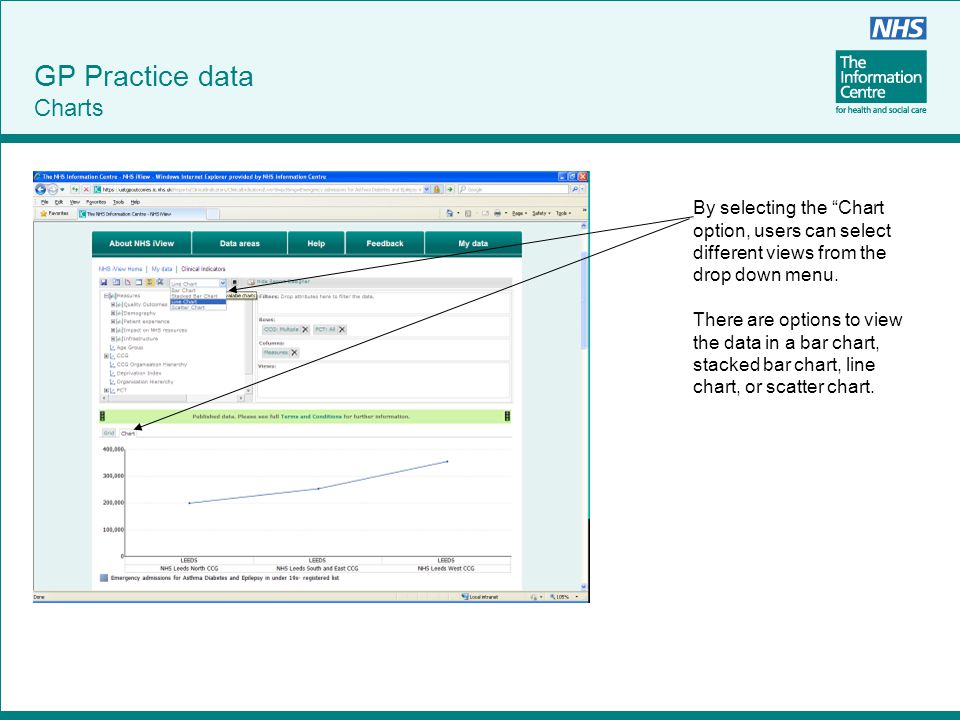 """GP Practice data Charts By selecting the """"Chart option, users can select different views from the drop down menu. There are options to view the data i"""