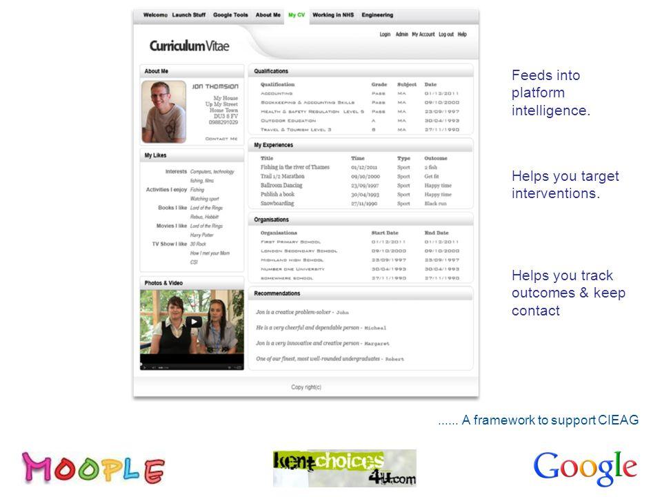 CV Builder Feeds into platform intelligence. Helps you target interventions.