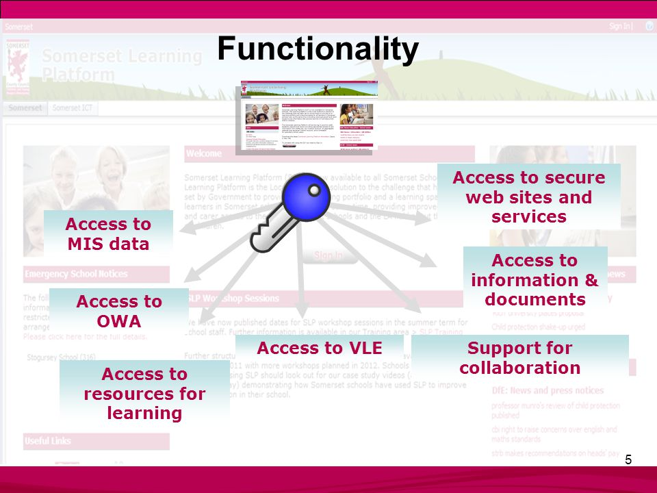 5 Access to MIS data Access to VLE Access to OWA Access to information & documents Support for collaboration Access to resources for learning Access to secure web sites and services Functionality