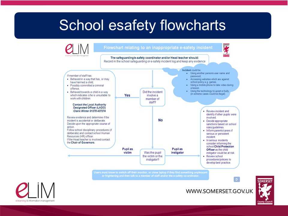 School esafety flowcharts