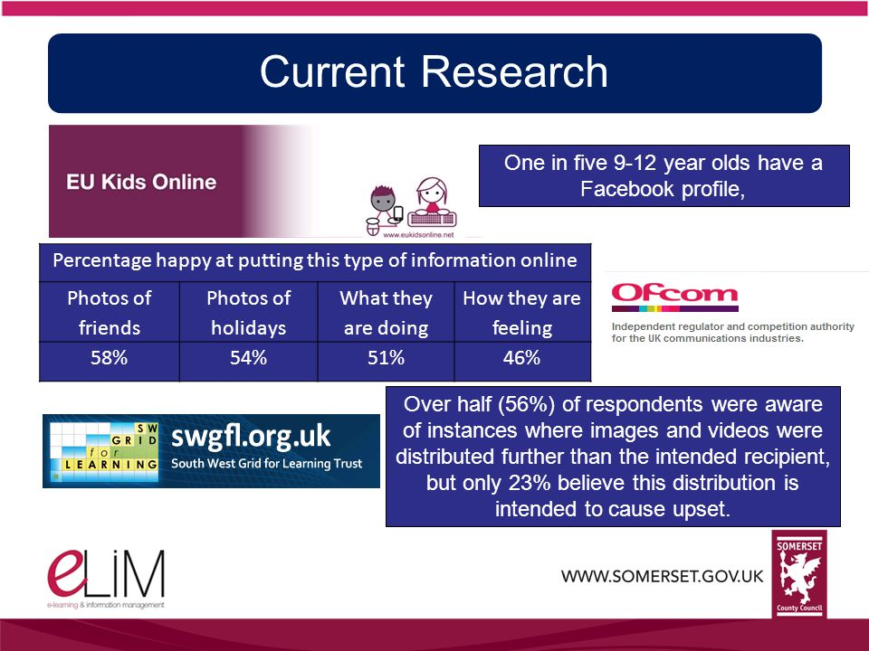 Current Research One in five 9-12 year olds have a Facebook profile, Percentage happy at putting this type of information online Photos of friends Photos of holidays What they are doing How they are feeling 58%54%51%46% Over half (56%) of respondents were aware of instances where images and videos were distributed further than the intended recipient, but only 23% believe this distribution is intended to cause upset.