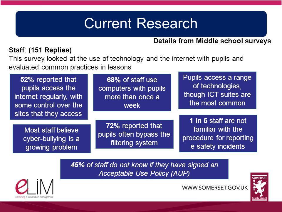 Current Research Details from Middle school surveys Staff: (151 Replies) This survey looked at the use of technology and the internet with pupils and evaluated common practices in lessons 68% of staff use computers with pupils more than once a week Pupils access a range of technologies, though ICT suites are the most common 52% reported that pupils access the internet regularly, with some control over the sites that they access 72% reported that pupils often bypass the filtering system Most staff believe cyber-bullying is a growing problem 1 in 5 staff are not familiar with the procedure for reporting e-safety incidents 45% of staff do not know if they have signed an Acceptable Use Policy (AUP)