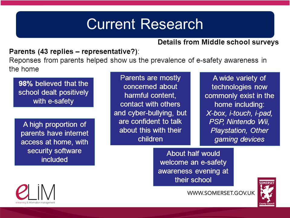 Current Research Details from Middle school surveys Parents (43 replies – representative?): Reponses from parents helped show us the prevalence of e-safety awareness in the home 98% believed that the school dealt positively with e-safety A high proportion of parents have internet access at home, with security software included A wide variety of technologies now commonly exist in the home including: X-box, i-touch, i-pad, PSP, Nintendo Wii, Playstation, Other gaming devices Parents are mostly concerned about harmful content, contact with others and cyber-bullying, but are confident to talk about this with their children About half would welcome an e-safety awareness evening at their school