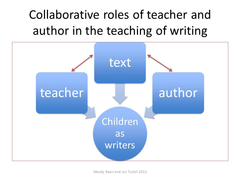 Collaborative roles of teacher and author in the teaching of writing Children as writers teachertextauthor Wendy Bean and Jan Turbill 2013