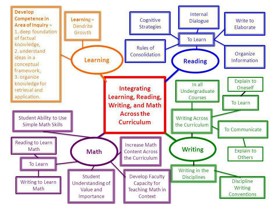 Integrating Learning, Reading, Writing, and Math Across the Curriculum Learning = Dendrite Growth Develop Competence in Area of Inquiry = 1.