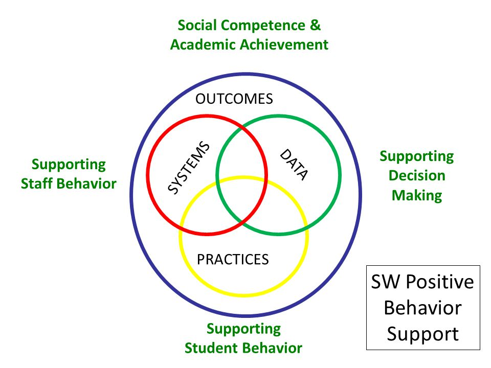 SYSTEMS PRACTICES DATA Supporting Staff Behavior Supporting Decision Making Supporting Student Behavior OUTCOMES Social Competence & Academic Achievement SW Positive Behavior Support