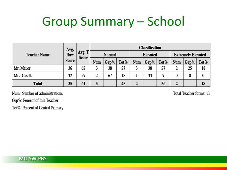 Group Summary – School MO SW-PBS