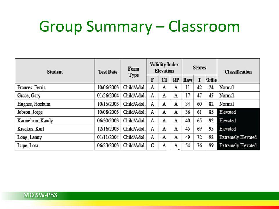Group Summary – Classroom MO SW-PBS