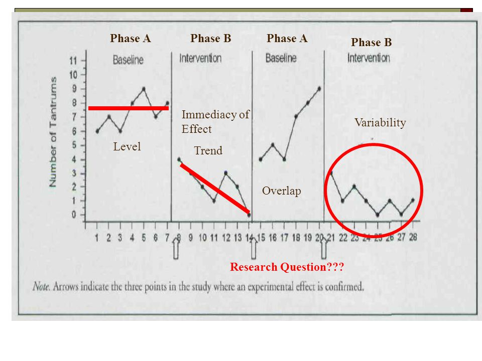 Level Trend Variability Immediacy of Effect Overlap Phase APhase BPhase A Phase B Research Question