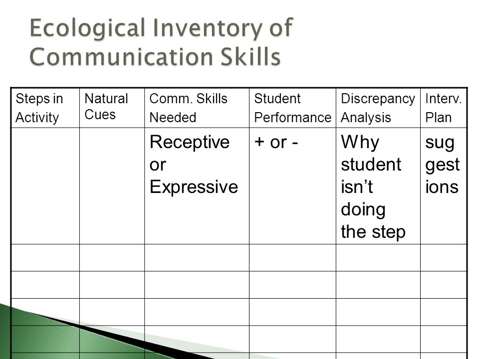 Steps in Activity Natural Cues Comm. Skills Needed Student Performance Discrepancy Analysis Interv.