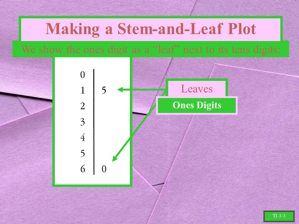 We show the ones digit as a leaf next to its tens digits: Making a Stem-and-Leaf Plot TI-3-3 Leaves Ones Digits