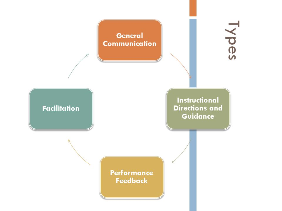 Types General Communication Instructional Directions and Guidance Performance Feedback Facilitation