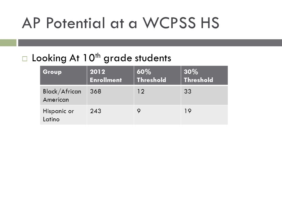 AP Potential at a WCPSS HS  Looking At 10 th grade students Group2012 Enrollment 60% Threshold 30% Threshold Black/African American 3681233 Hispanic