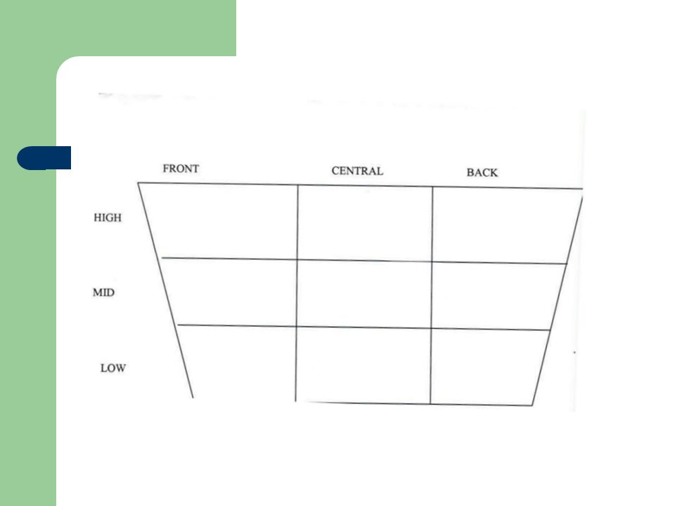 Empty vowel chart