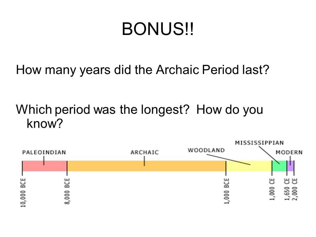 BONUS!! How many years did the Archaic Period last? Which period was the longest? How do you know?