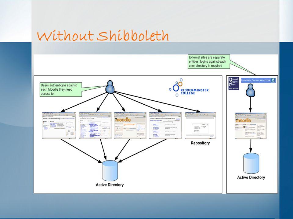 Without Shibboleth