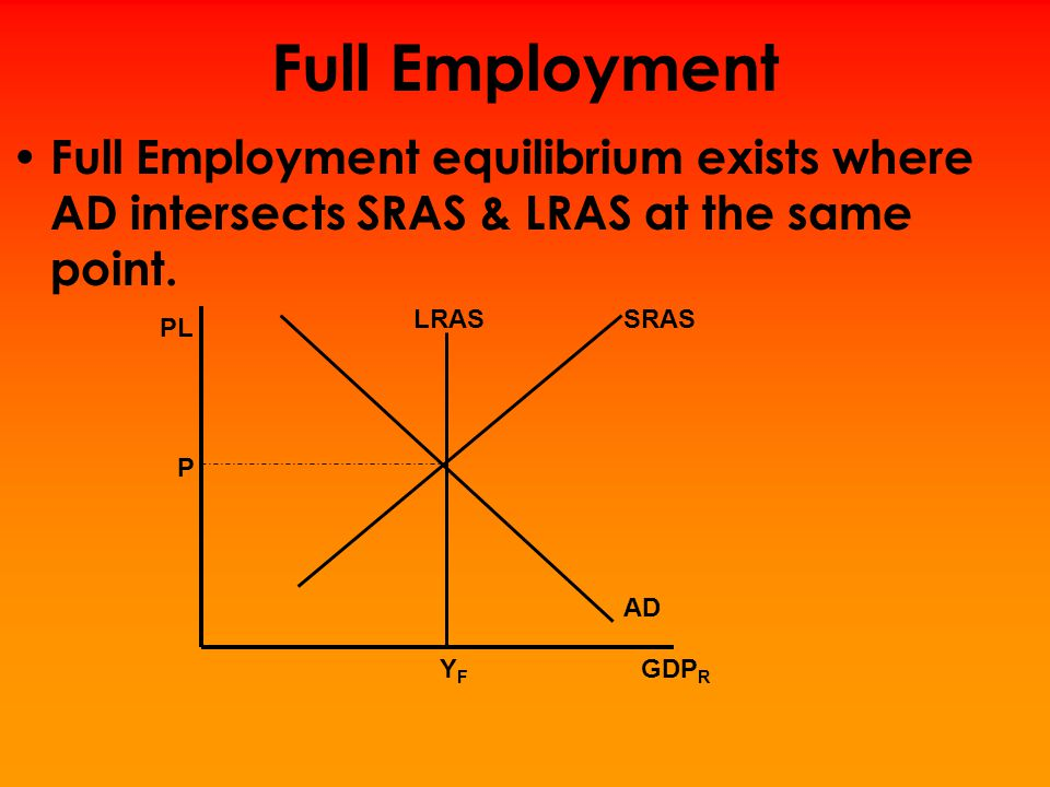 Recessionary Gap A recessionary gap exists when equilibrium occurs below full employment output.