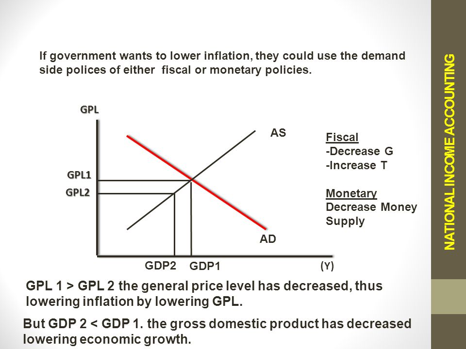 NATIONAL INCOME ACCOUNTING AD AS Fiscal -Decrease G -Increase T Monetary Decrease Money Supply GPL (Y) GDP1 GDP2 But GDP 2 < GDP 1.