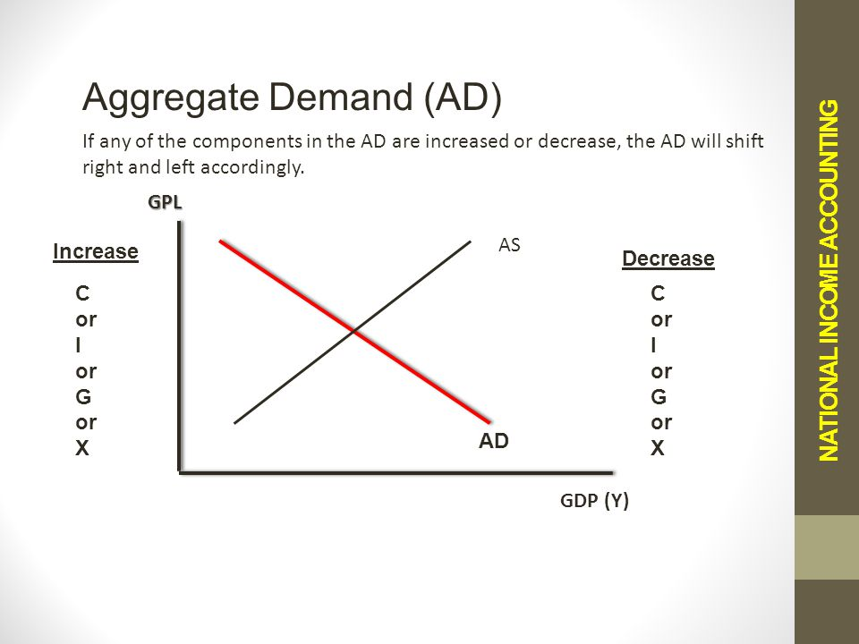 NATIONAL INCOME ACCOUNTING Aggregate Demand (AD) If any of the components in the AD are increased or decrease, the AD will shift right and left accordingly.