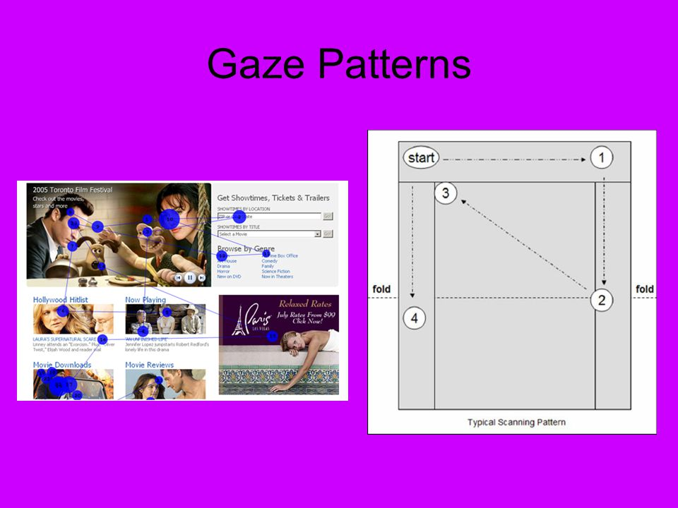 Gaze Patterns