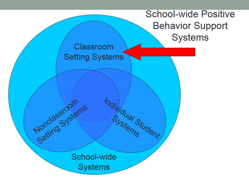 Classroom-wide positive expectations taught & encouraged Teaching classroom routines & cues taught & encouraged Ratio of 5 positive to 1 negative adult-student interaction Active supervision Redirections for minor, infrequent behavior errors Frequent precorrections for chronic errors Effective academic instruction & curriculum Classroom Setting Evidence Based Practices How can we implement systems that support staff to implement these practices consistently?