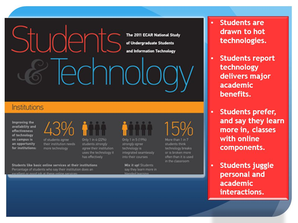 Students are drawn to hot technologies.