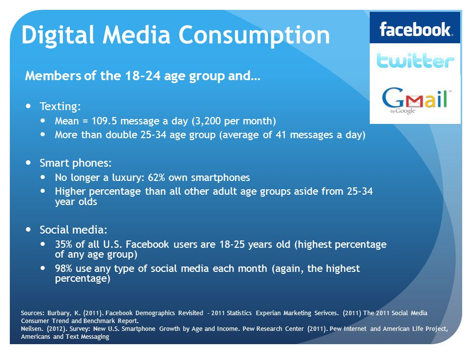 Digital Media Consumption Members of the 18-24 age group and… Texting: Mean = 109.5 message a day (3,200 per month) More than double 25-34 age group (average of 41 messages a day) Smart phones: No longer a luxury: 62% own smartphones Higher percentage than all other adult age groups aside from 25-34 year olds Social media: 35% of all U.S.