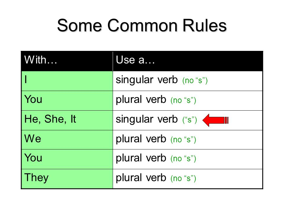 Some Common Rules With…Use a… Isingular verb (no s ) Youplural verb (no s ) He, She, Itsingular verb ( s ) Weplural verb (no s ) Youplural verb (no s ) Theyplural verb (no s )