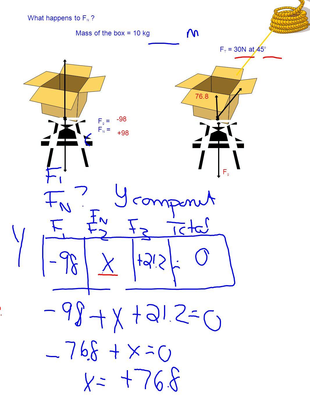 What happens to F N Mass of the box = 10 kg F g = F N = F T = 30N at 45 o -98 +98 76.8 FgFg