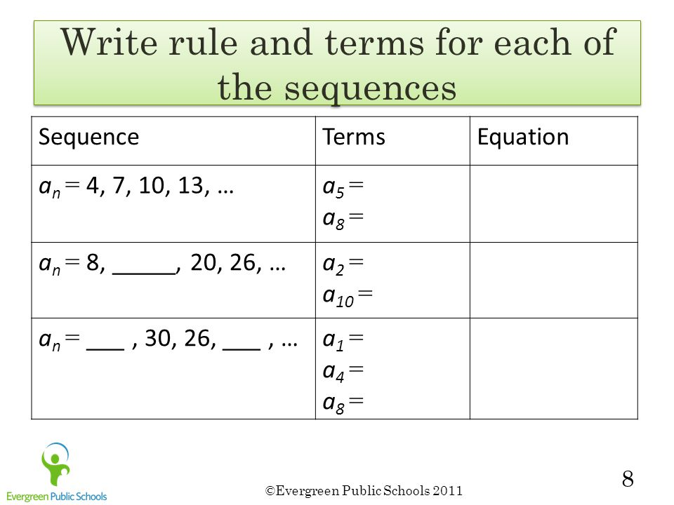 ©Evergreen Public Schools 2011 8 Write rule and terms for each of the sequences SequenceTermsEquation a n = 4, 7, 10, 13, …a5 =a8 =a5 =a8 = a n = 8, _____, 20, 26, …a 2 = a 10 = a n = ___, 30, 26, ___, …a1 =a4 =a8 =a1 =a4 =a8 =