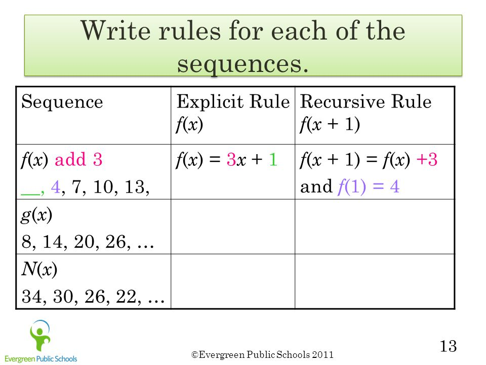 ©Evergreen Public Schools 2011 13 Write rules for each of the sequences. SequenceExplicit Rule f ( x ) Recursive Rule f ( x + 1) f ( x ) add 3 __, 4,