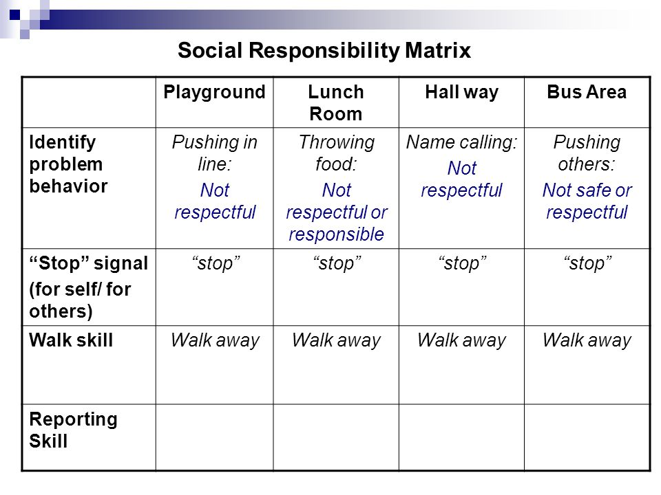 Social Responsibility Matrix PlaygroundLunch Room Hall wayBus Area Identify problem behavior Pushing in line: Not respectful Throwing food: Not respectful or responsible Name calling: Not respectful Pushing others: Not safe or respectful Stop signal (for self/ for others) stop Walk skillWalk away Reporting Skill