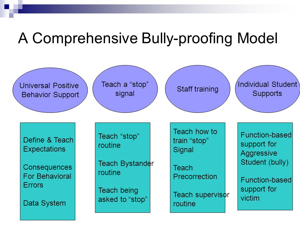 A Comprehensive Bully-proofing Model Universal Positive Behavior Support Teach a stop signal Staff training Individual Student Supports Define & Teach Expectations Consequences For Behavioral Errors Data System Teach stop routine Teach Bystander routine Teach being asked to stop Teach how to train stop Signal Teach Precorrection Teach supervisor routine Function-based support for Aggressive Student (bully) Function-based support for victim