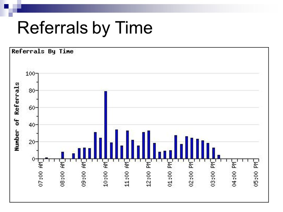 Referrals by Time