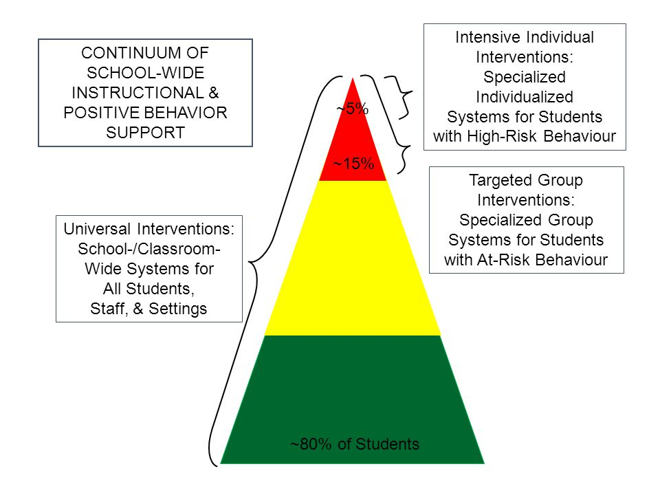 Universal Interventions: School-/Classroom- Wide Systems for All Students, Staff, & Settings Targeted Group Interventions: Specialized Group Systems f
