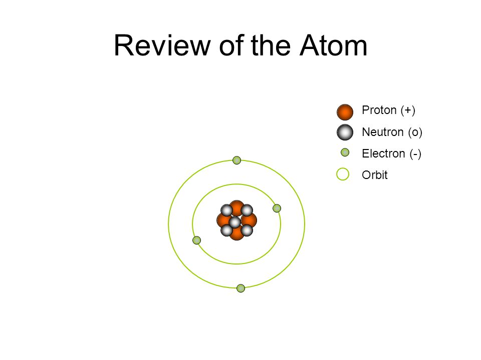 Review of the Atom Proton (+) Neutron (o) Electron (-) Orbit