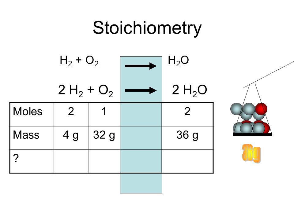 Stoichiometry H 2 + O 2 H 2 O 2 H 2 + O 2 2 H 2 O Moles212 Mass4 g32 g36 g