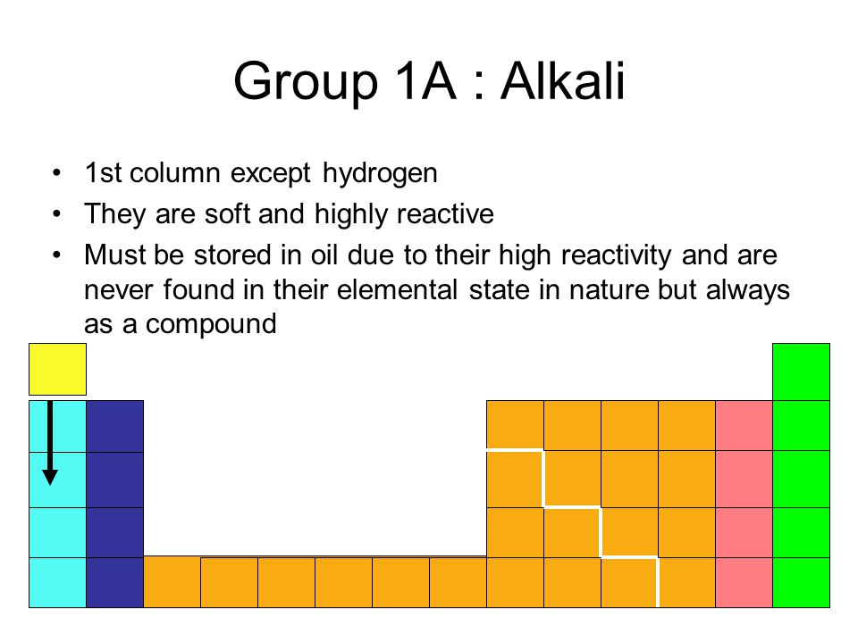Group 1A : Alkali 1st column except hydrogen They are soft and highly reactive Must be stored in oil due to their high reactivity and are never found in their elemental state in nature but always as a compound