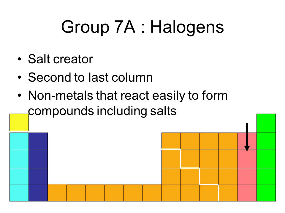 Representing chemical equations