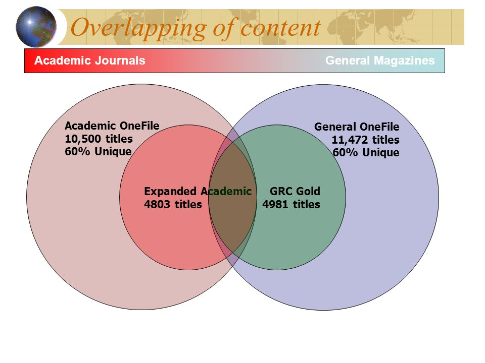 Overlapping of content Academic OneFile 10,500 titles 60% Unique General OneFile 11,472 titles 60% Unique Expanded Academic 4803 titles GRC Gold 4981 titles Academic JournalsGeneral Magazines