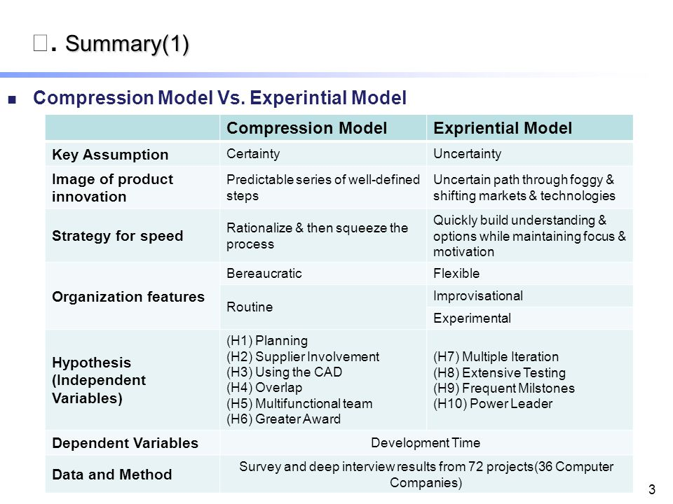 3 Compression ModelExpriential Model Key Assumption CertaintyUncertainty Image of product innovation Predictable series of well-defined steps Uncertain path through foggy & shifting markets & technologies Strategy for speed Rationalize & then squeeze the process Quickly build understanding & options while maintaining focus & motivation Organization features BereaucraticFlexible Routine Improvisational Experimental Hypothesis (Independent Variables) (H1) Planning (H2) Supplier Involvement (H3) Using the CAD (H4) Overlap (H5) Multifunctional team (H6) Greater Award (H7) Multiple Iteration (H8) Extensive Testing (H9) Frequent Milstones (H10) Power Leader Dependent Variables Development Time Data and Method Survey and deep interview results from 72 projects(36 Computer Companies) Summary(1) Ⅱ.