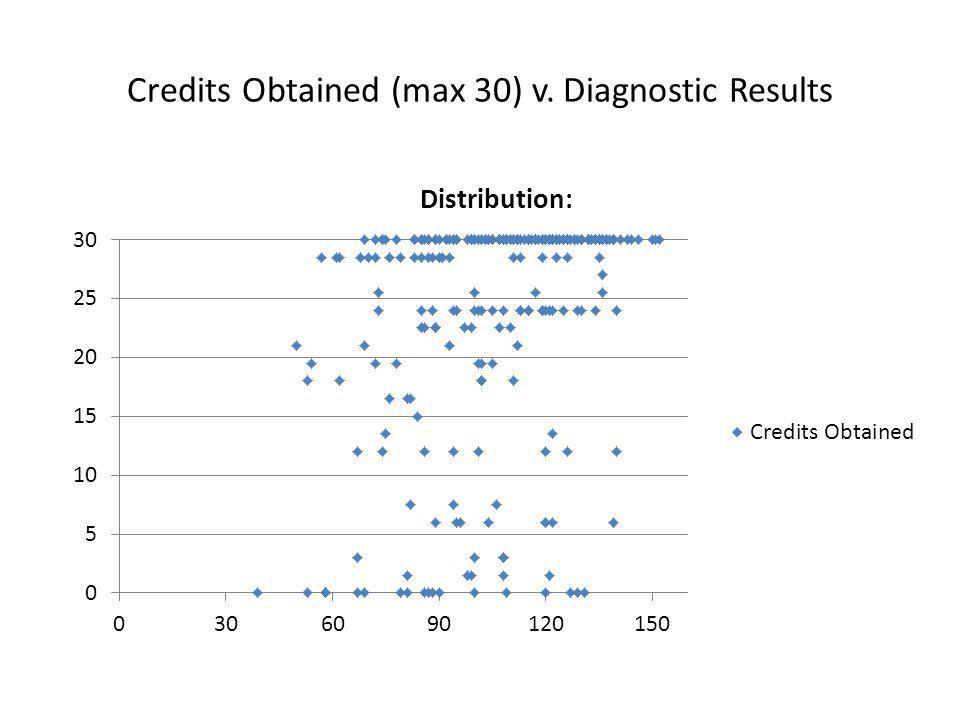 Credits Obtained (max 30) v. Diagnostic Results