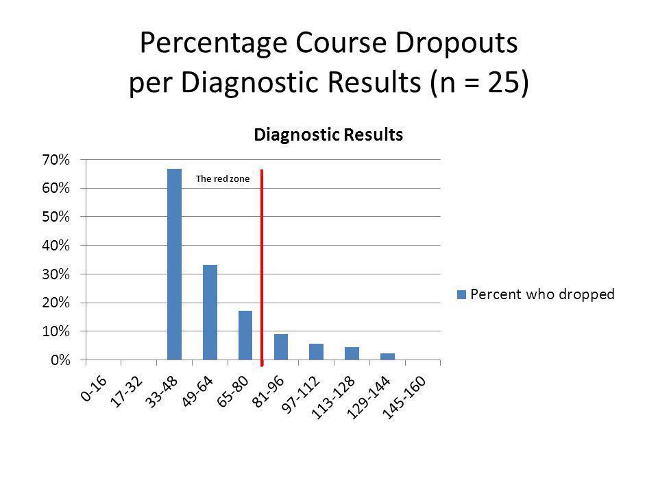 Percentage Course Dropouts per Diagnostic Results (n = 25)