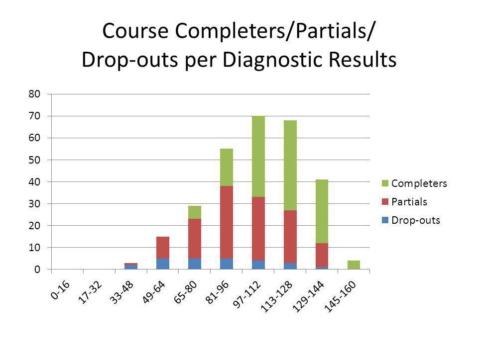 Course Completers/Partials/ Drop-outs per Diagnostic Results
