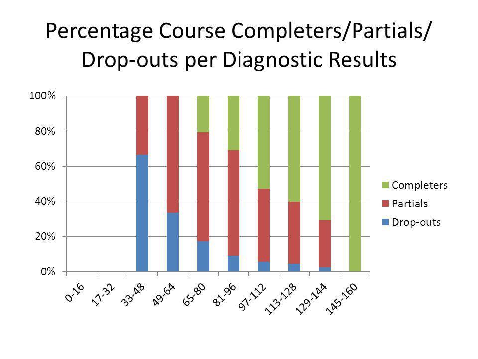 Percentage Course Completers/Partials/ Drop-outs per Diagnostic Results
