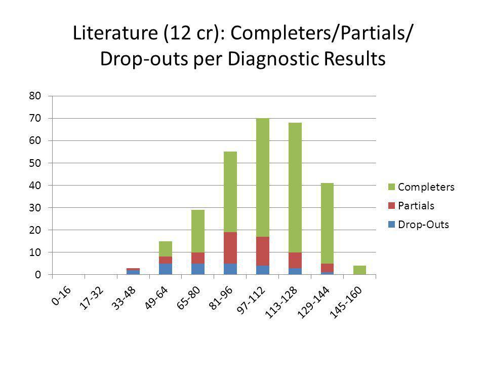 Literature (12 cr): Completers/Partials/ Drop-outs per Diagnostic Results