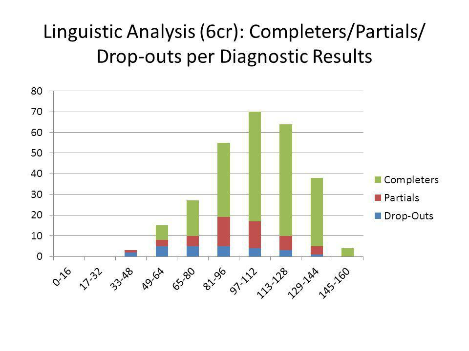 Linguistic Analysis (6cr): Completers/Partials/ Drop-outs per Diagnostic Results