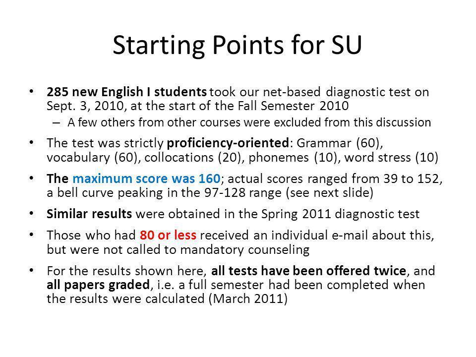 Eng I Diagnostic Test HT10