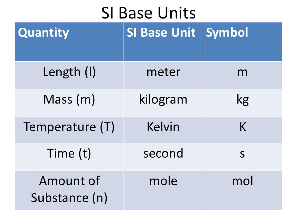 SI Prefixes PrefixSymbolValue kilo (k)k1000 hecto (h)h100 deka (da)da10 deci (d)d0.1 centi (c)c0.01 milli (m)m0.001