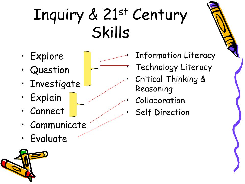 Inquiry & 21 st Century Skills Explore Question Investigate Explain Connect Communicate Evaluate Information Literacy Technology Literacy Critical Thinking & Reasoning Collaboration Self Direction